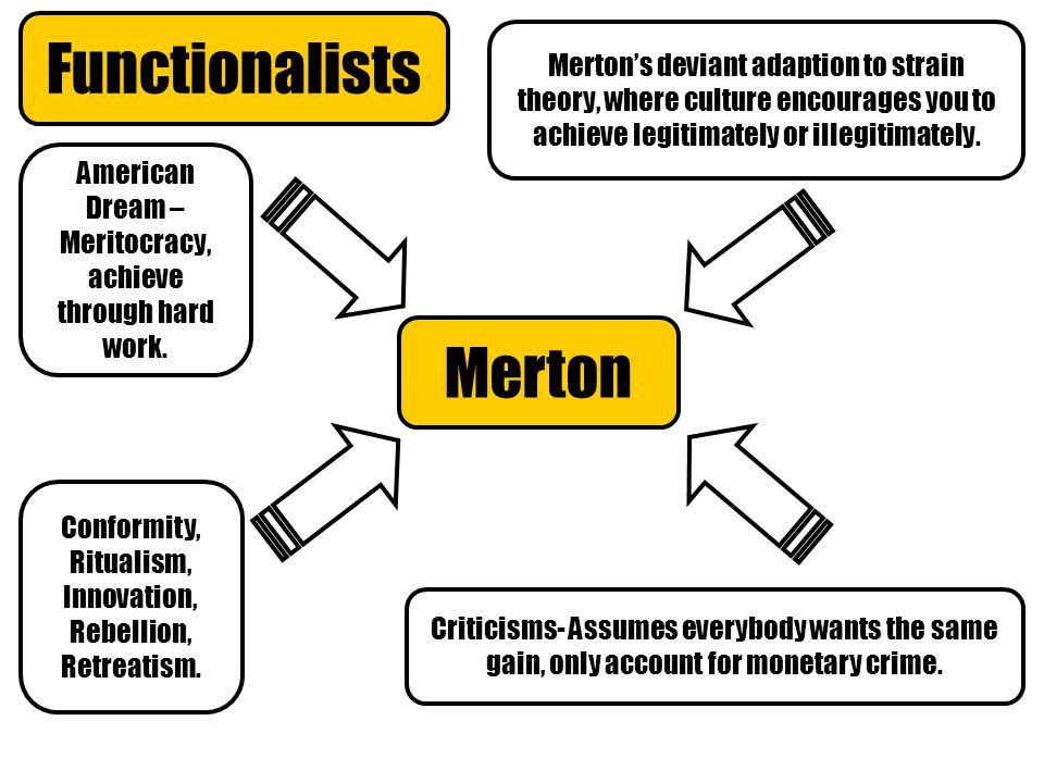 Functionalists Merton American Dream – Meritocracy, achieve through hard work.