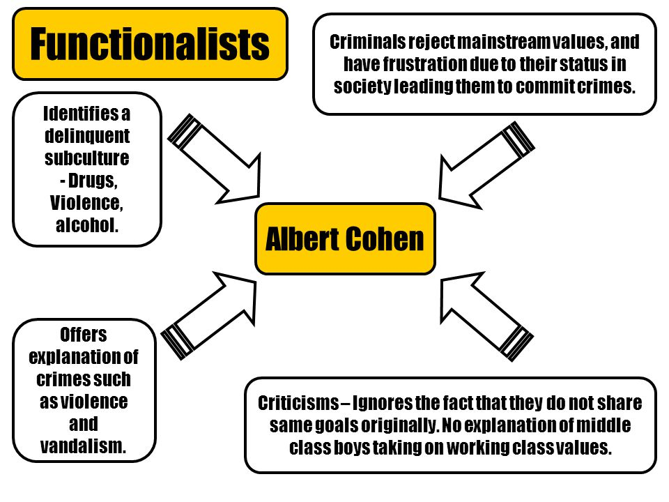 Functionalists Albert Cohen Identifies a delinquent subculture - Drugs, Violence, alcohol.