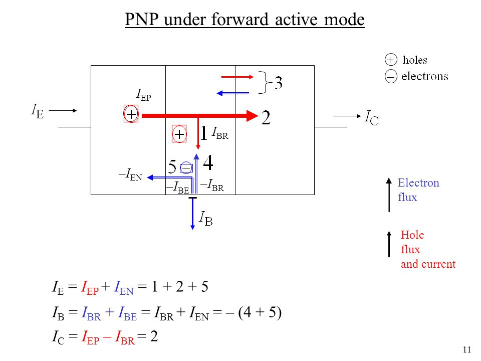 11 PNP under forward active mode I E = I EP + I EN = I B = I BR + I BE = I BR + I EN = – (4 + 5) I C = I EP – I BR = 2 I EP –I EN I BR Electron flux Hole flux and current –I BR –I BE