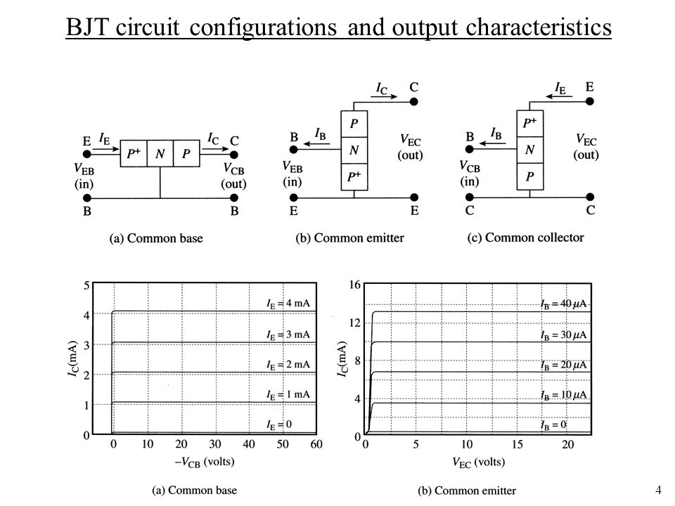 4 BJT circuit configurations and output characteristics