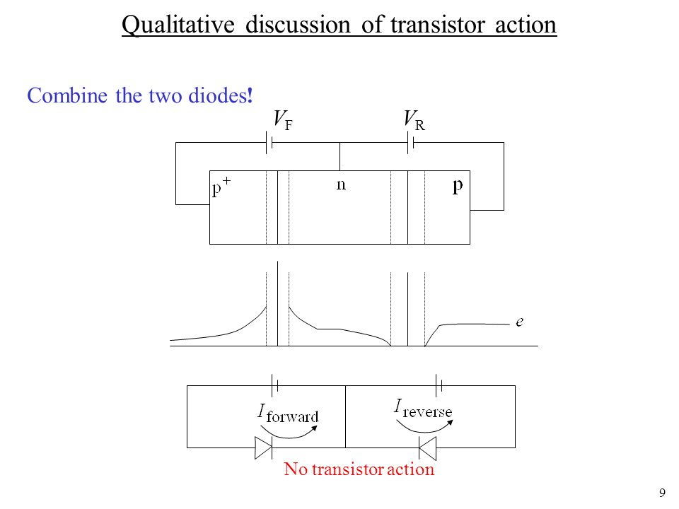9 Qualitative discussion of transistor action No transistor action Combine the two diodes! VFVF VRVR