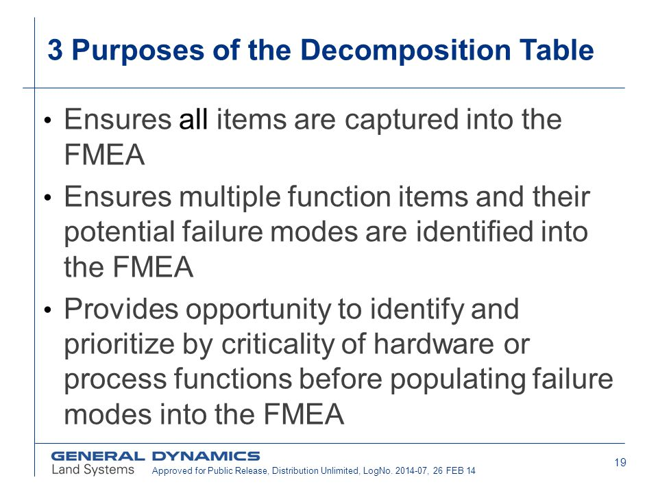 19 3 Purposes of the Decomposition Table Ensures all items are captured into the FMEA Ensures multiple function items and their potential failure mode