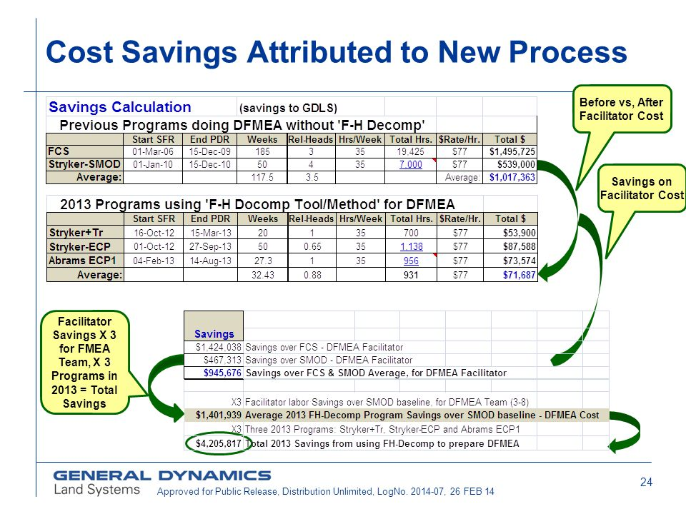 24 Cost Savings Attributed to New Process Before vs, After Facilitator Cost Savings on Facilitator Cost Facilitator Savings X 3 for FMEA Team, X 3 Pro