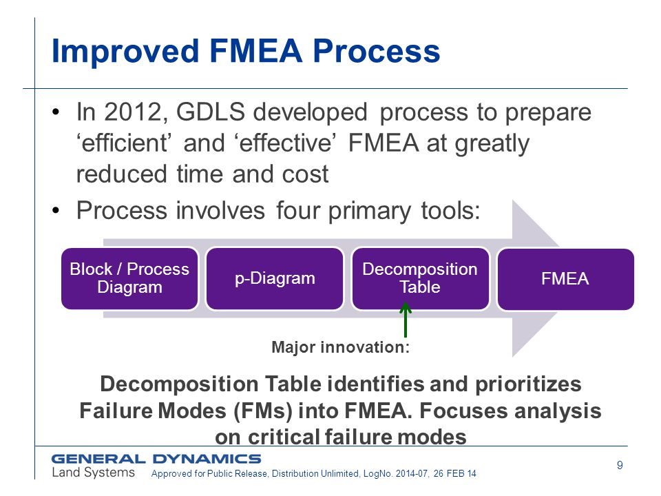 9 Improved FMEA Process In 2012, GDLS developed process to prepare 'efficient' and 'effective' FMEA at greatly reduced time and cost Process involves