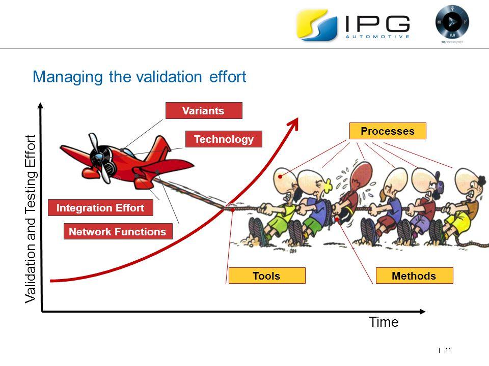 Managing the validation effort 11 Time Validation and Testing Effort Methods Tools Processes Variants Technology Integration Effort Network Functions