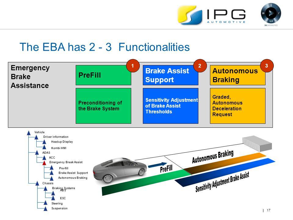 The EBA has 2 - 3 Functionalities Emergency Brake Assistance PreFill Brake Assist Support Autonomous Braking Preconditioning of the Brake System Sensi
