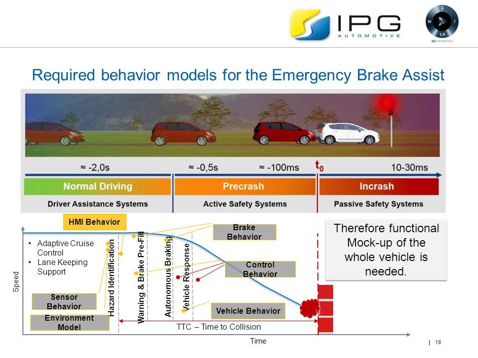 Time Speed TTC – Time to Collision Hazard Identification Warning & Brake Pre-Fill Autonomous Braking Vehicle Response Adaptive Cruise Control Lane Kee