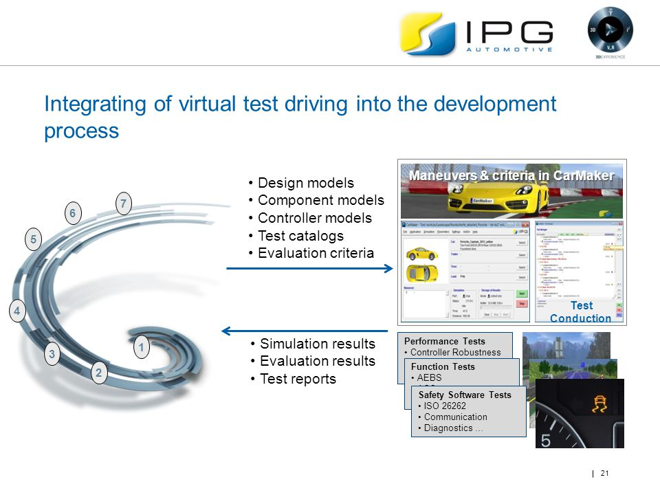 Integrating of virtual test driving into the development process 21 4 5 6 1 2 3 7 Maneuvers & Criteria in CarMaker Test Conduction Maneuvers & criteri