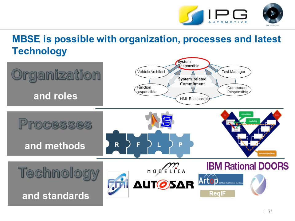 RFLP System- Responsible HMI- Responsible Vehicle Architect Function responsible Test Manager Component Responsible System related Commitment and role