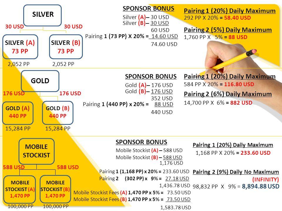 PACKAGEQTYAMOUNT PRODUCT POINT ( PP) SPONSOR BONUS 40% ( PASS UP) PAIRING 1 20% DAILY MAXIMUM PAIRING 2 BALANCE C/F FROM PAIRING 1 %DAILY MAXIMUM SILVER2DS FOC 1DS IDR1,287,500 (USD103) 73 (S) USD30 USD14.60 X 4 PAIRS (USD58.40) L: 292PP - R: 292PP = USD58.40 5 USD3.65 X 24 PAIRS (USD88) ' Flushing' both group after daily maximum (G) USD88 SILVER MIX 2 TS FOC 1DS IDR1,437,500 (USD115) (MS) USD176 GOLD 12DS FOC 6DS IDR7,725,000 (USD618) 440 (S) USD30 USD14.60 X 8 PAIRS (USD116.80) L: 584PP - R: 584 = USD116.80 6 USD4.38 X 200 PAIRS (USD882) ' Flushing' both group after daily maximum (G)USD176 GOLD MIX 12TS FOC 6DS IDR8,600,000 (USD688) (MS) USD294 MOBILE STOCKIST 40DS FOC 20DS IDR25,750,000 (USD2,060) 1,470 (S) USD30 USD14.60 X 16 PAIRS (USD233.60) L: 1168PP - R:1168PP = USD233.60 9 USD6.57 X PAIRS INFINITY ( no 'flushing') (G) USD176 MOBILE STOCKIST MIX 40TS FOC 20DS IDR28,675,000 (USD2,294) (MS) USD588 MOBILE STOCKIST Key in fee 5% from PP.