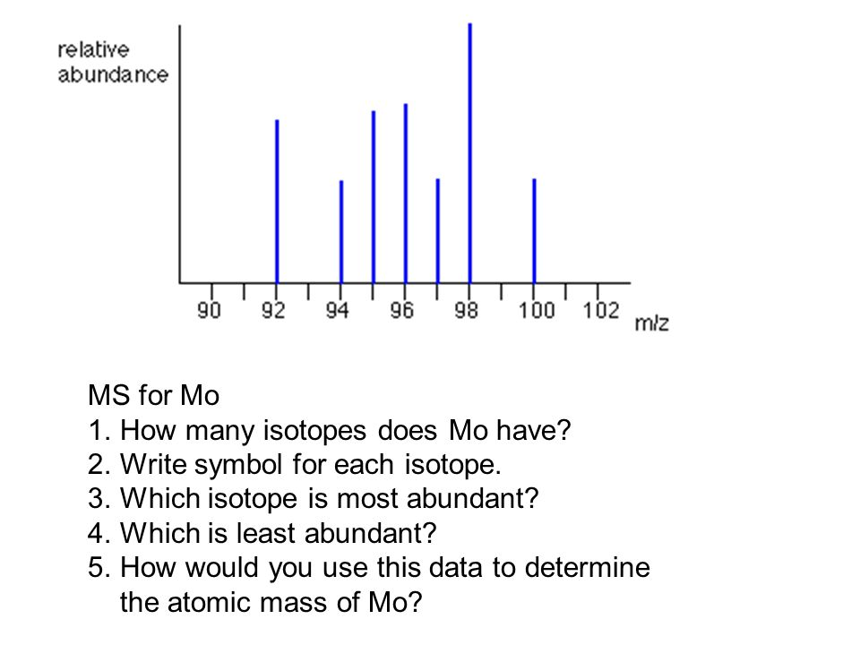Carbon has 3 naturally occurring isotopes (15 total) From the data, what would you expect the MS diagram to look like for C.