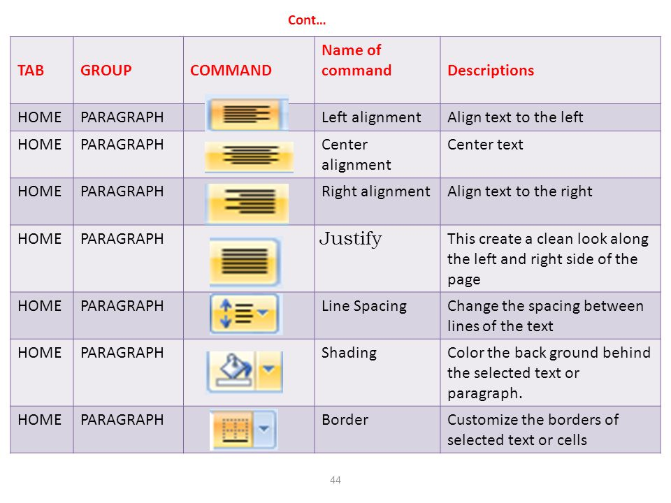 Cont… TABGROUPCOMMAND Name of commandDescriptions HOMEPARAGRAPHLeft alignmentAlign text to the left HOMEPARAGRAPHCenter alignment Center text HOMEPARA