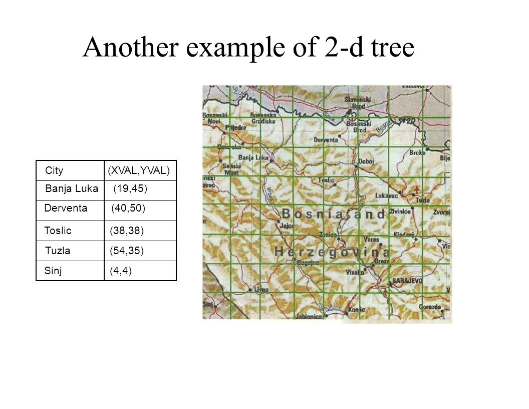 Another example of 2-d tree City Banja Luka (19,45) Derventa (40,50) Toslic (38,38) Tuzla (54,35) Sinj (4,4) (XVAL,YVAL)