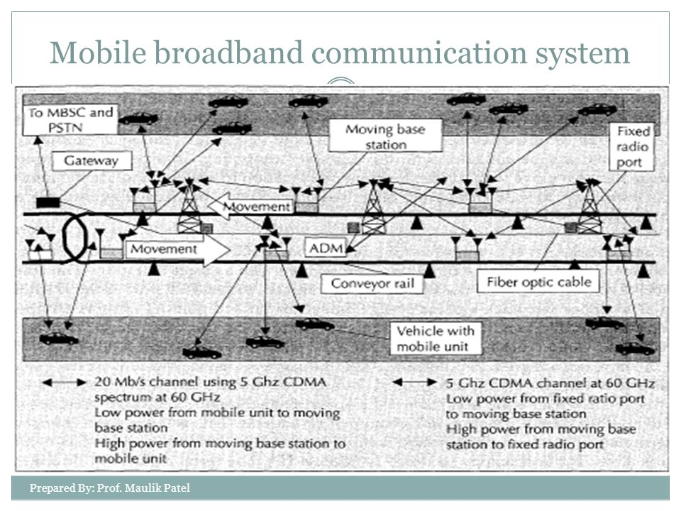 Prepared By: Prof. Maulik Patel 13 Mobile broadband communication system
