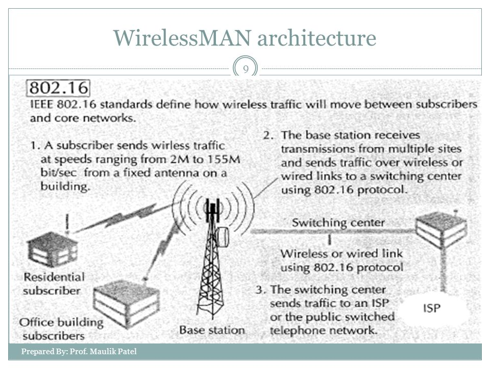 Prepared By: Prof.Maulik Patel 10 In april 2002, the WirelessMAN(IEEE802.16) standards released.
