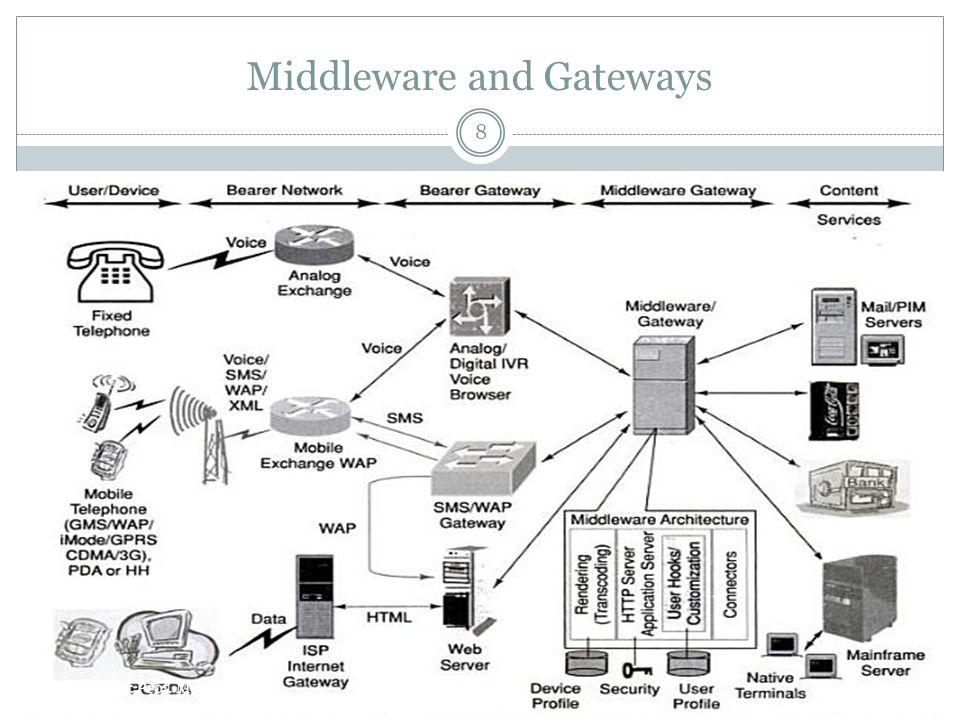 Middleware and Gateways 8 Prepared By: Prof. Maulik Patel