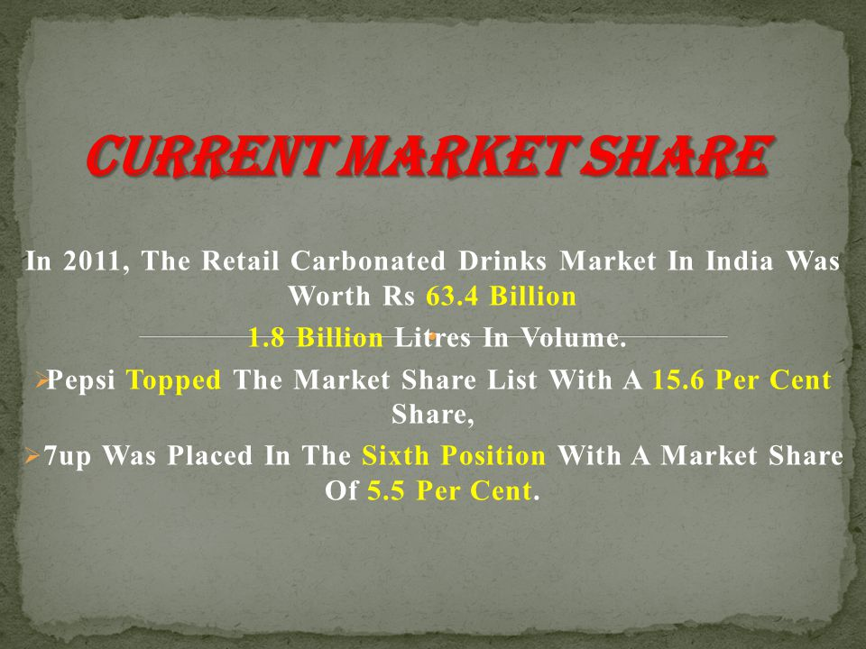 In 2011, The Retail Carbonated Drinks Market In India Was Worth Rs 63.4 Billion 1.8 Billion Litres In Volume.