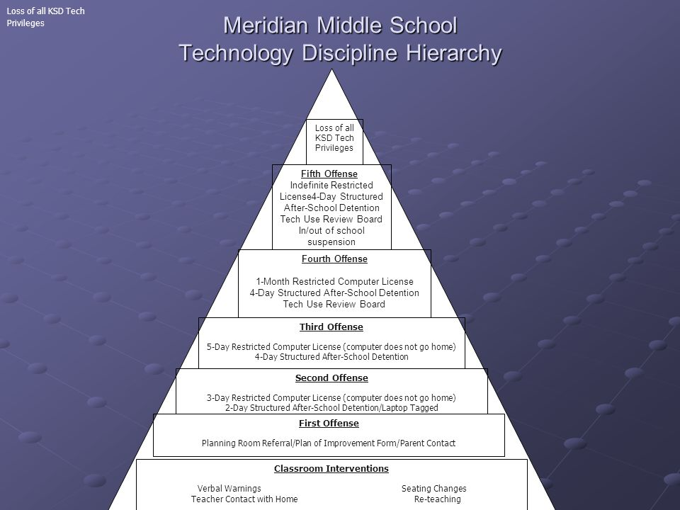 Meridian Middle School Technology Discipline Hierarchy Loss of all KSD Tech Privileges Loss of all KSD Tech Privileges Privileges SD Tech Privileges Fifth Offense Indefinite Restricted License4-Day Structured After-School Detention Tech Use Review Board In/out of school suspension Fifth Offense Indefinite Restricted License 4-Day Structured After- School Detention Tech Use Review Board In/out of school suspension Fourth Offense 1-Month Restricted Computer License 4-Day Structured After-School Detention Tech Use Review Board Third Offense 5-Day Restricted Computer License (computer does not go home) 4-Day Structured After-School Detention Second Offense 3-Day Restricted Computer License (computer does not go home) 2-Day Structured After-School Detention/Laptop Tagged First Offense Planning Room Referral/Plan of Improvement Form/Parent Contact Classroom Interventions Verbal WarningsSeating Changes Teacher Contact with Home Re-teaching