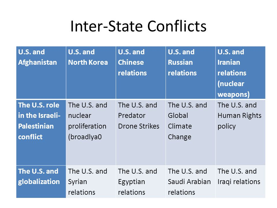 Inter-State Conflicts U.S. and Afghanistan U.S. and North Korea U.S. and Chinese relations U.S. and Russian relations U.S. and Iranian relations (nucl