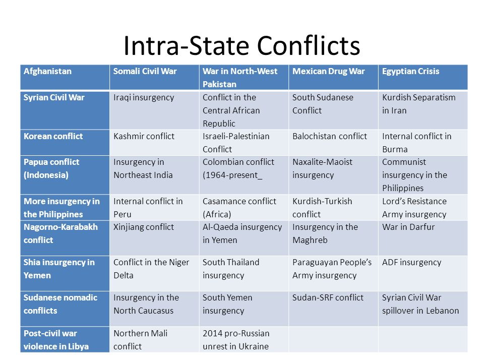 Intra-State Conflicts AfghanistanSomali Civil War War in North-West Pakistan Mexican Drug WarEgyptian Crisis Syrian Civil WarIraqi insurgency Conflict
