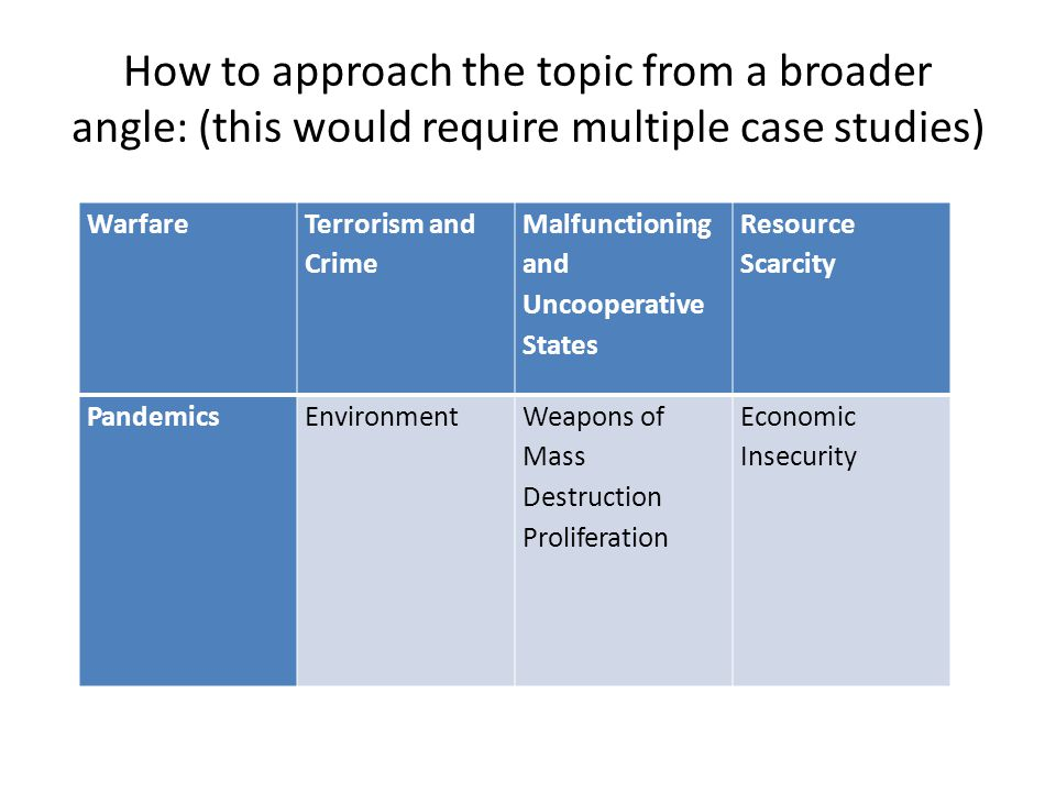 How to approach the topic from a broader angle: (this would require multiple case studies) Warfare Terrorism and Crime Malfunctioning and Uncooperative States Resource Scarcity PandemicsEnvironmentWeapons of Mass Destruction Proliferation Economic Insecurity