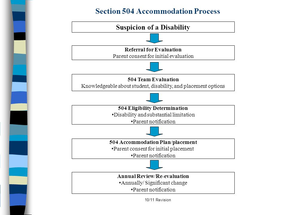 10/11 Revision Section 504 Accommodation Process Suspicion of a Disability Referral for Evaluation Parent consent for initial evaluation 504 Team Eval