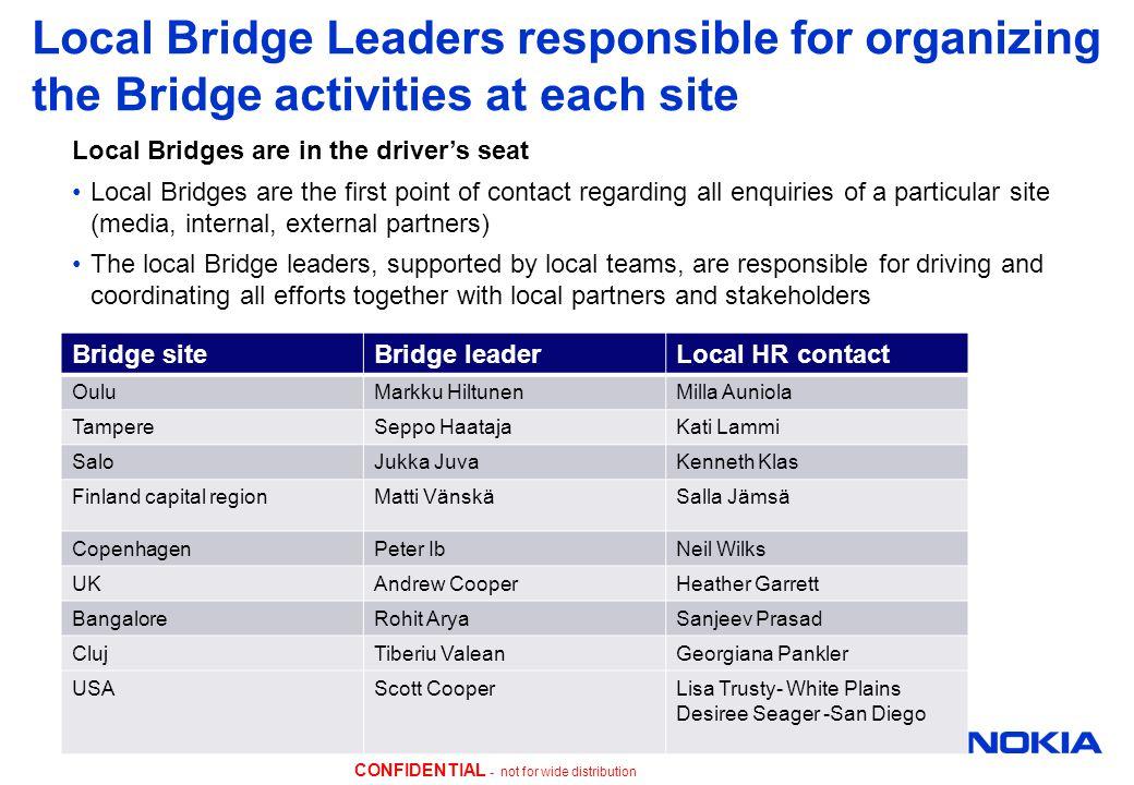 CONFIDENTIAL - not for wide distribution Local Bridge Leaders responsible for organizing the Bridge activities at each site Bridge siteBridge leaderLo