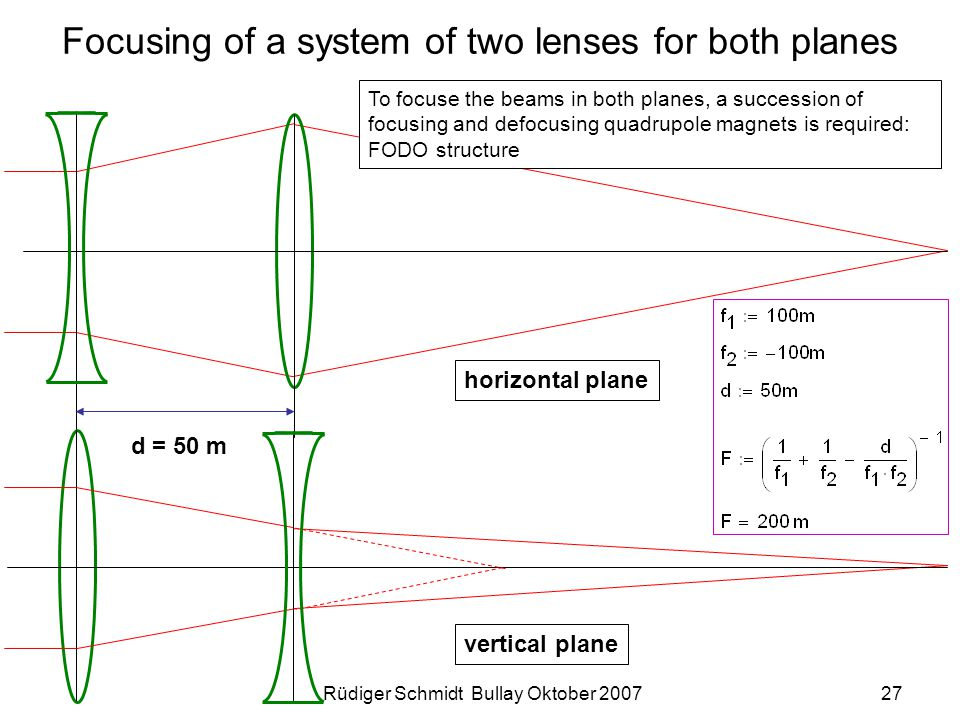 Rüdiger Schmidt Bullay Oktober 200727 Focusing of a system of two lenses for both planes d = 50 m horizontal plane vertical plane To focuse the beams