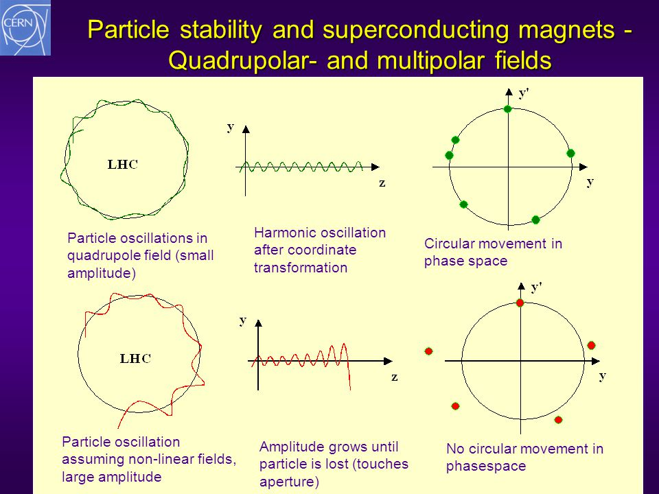 Rüdiger Schmidt Bullay Oktober 200730 Particle stability and superconducting magnets - Quadrupolar- and multipolar fields Particle oscillations in qua