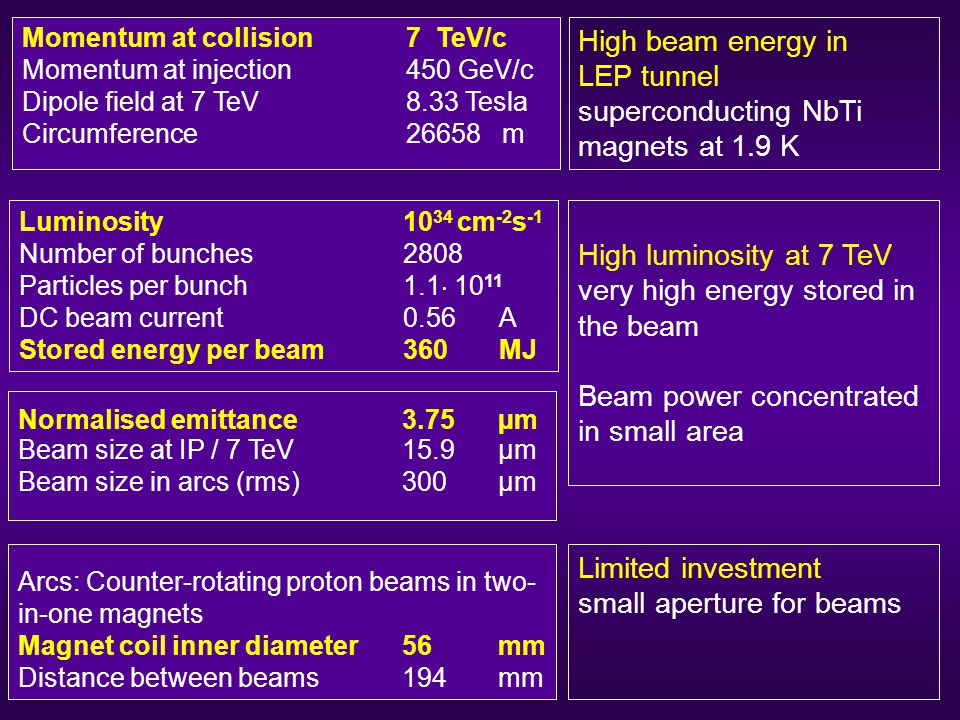 Momentum at collision 7 TeV/c Momentum at injection 450 GeV/c Dipole field at 7 TeV 8.33 Tesla Circumference26658m Luminosity 10 34 cm -2 s -1 Number