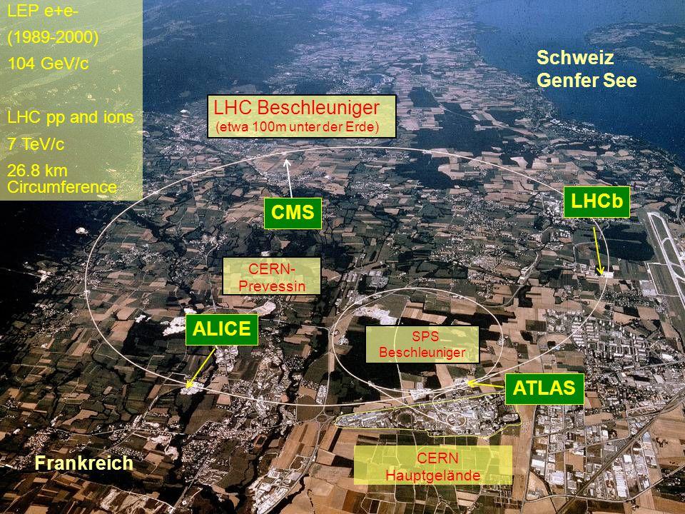 Rüdiger Schmidt Bullay Oktober 20077 The CERN Beschleuniger Komplex LEP e+e- (1989-2000) 104 GeV/c LHC pp and ions 7 TeV/c 26.8 km Circumference CERN Hauptgelände Schweiz Genfer See Frankreich LHC Beschleuniger (etwa 100m unter der Erde) SPS Beschleuniger CERN- Prevessin CMS ALICELHCbATLAS