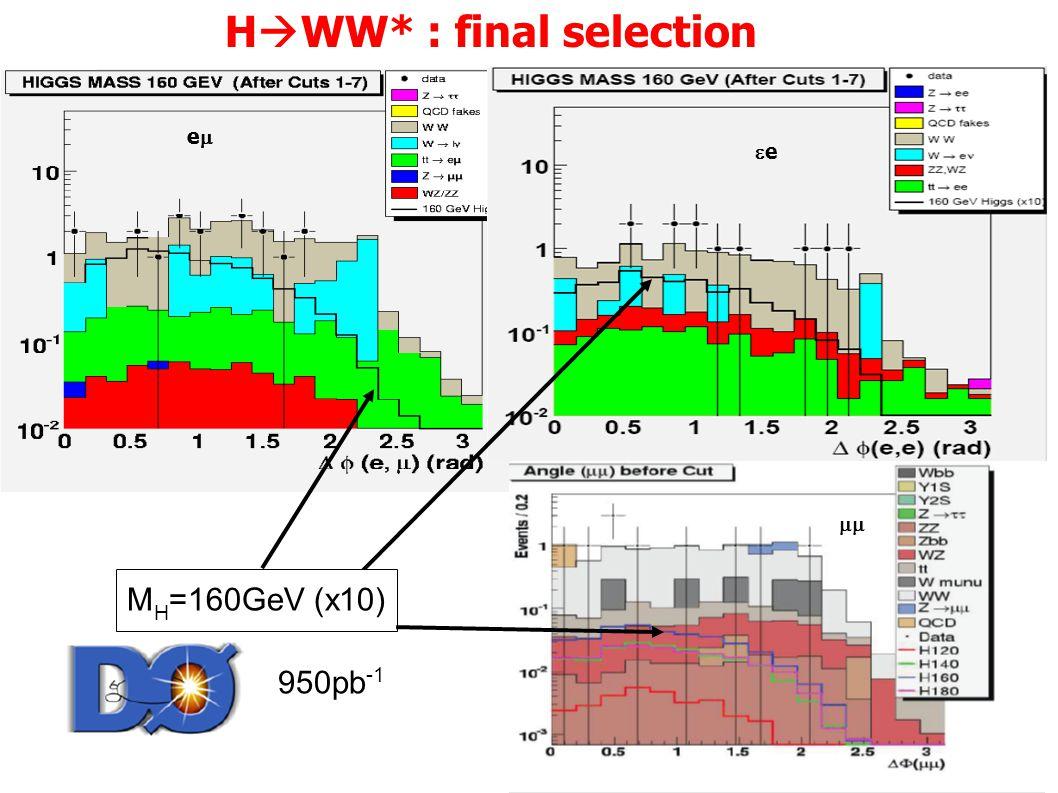 H  WW* : final selection ee M H =160GeV (x10) ee   e 950pb -1