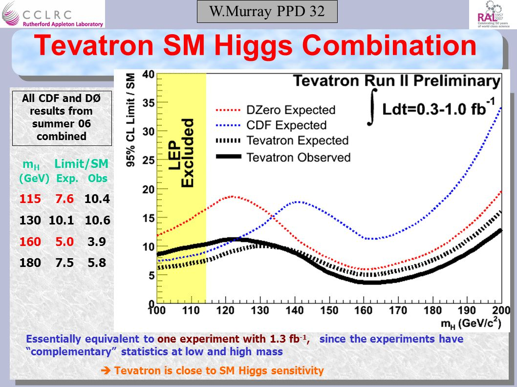 W.Murray PPD 32 Tevatron SM Higgs Combination m H Limit/SM (GeV) Exp. Obs. 115 7.6 10.4 130 10.1 10.6 160 5.0 3.9 180 7.5 5.8 Essentially equivalent t