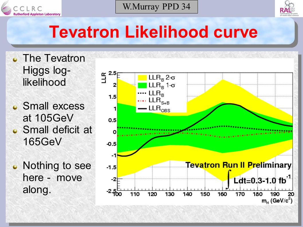 W.Murray PPD 34 Tevatron Likelihood curve The Tevatron Higgs log- likelihood Small excess at 105GeV Small deficit at 165GeV Nothing to see here - move along.