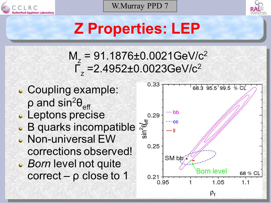 W.Murray PPD 7 Z Properties: LEP M z = ±0.0021GeV/c 2 Γ z =2.4952±0.0023GeV/c 2 Coupling example: ρ and sin 2 θ eff Leptons precise B quarks incompatible Non-universal EW corrections observed.