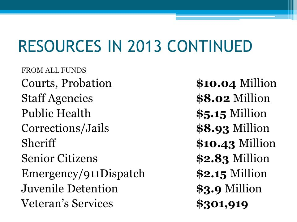 RESOURCES IN 2013 CONTINUED FROM ALL FUNDS Courts, Probation $10.04 Million Staff Agencies$8.02 Million Public Health $5.15 Million Corrections/Jails$