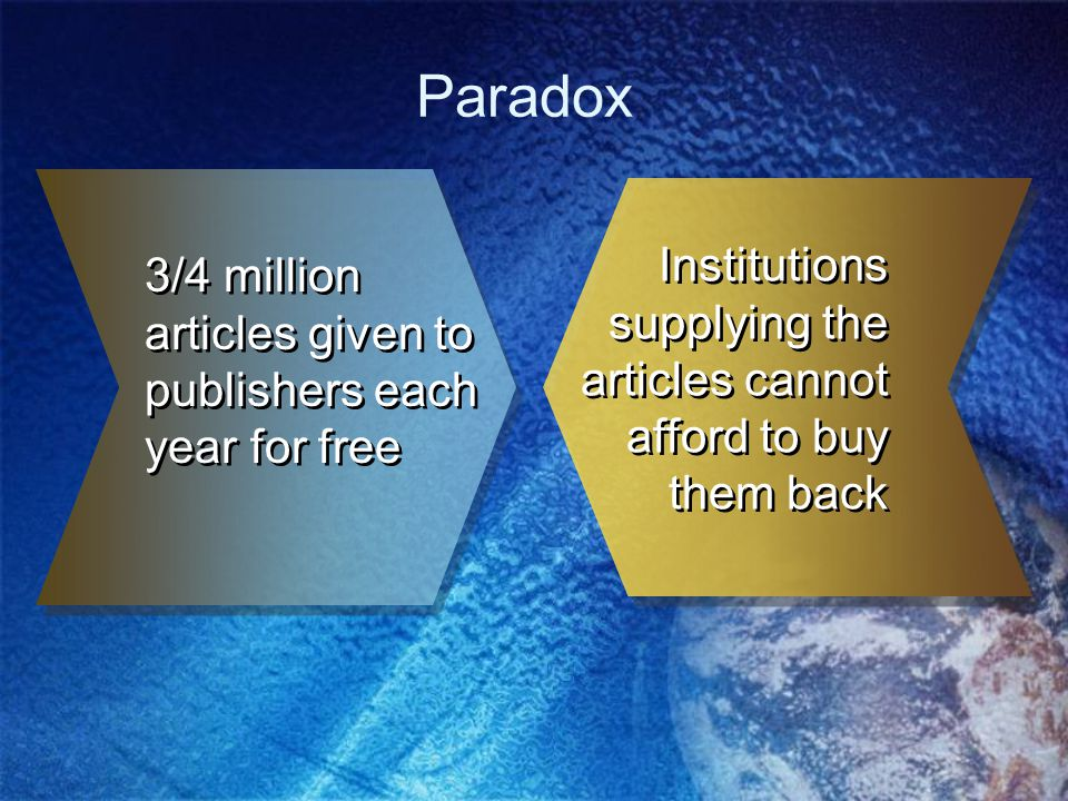Paradox 3/4 million articles given to publishers each year for free Institutions supplying the articles cannot afford to buy them back