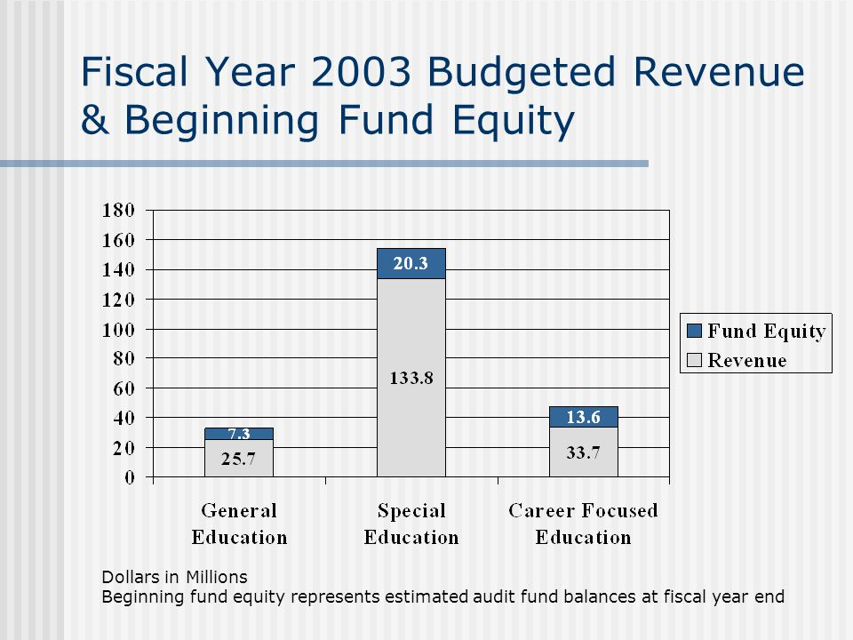 Fiscal Year 2003 Budgeted Revenue & Beginning Fund Equity Dollars in Millions Beginning fund equity represents estimated audit fund balances at fiscal