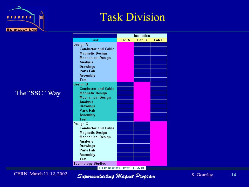 Superconducting Magnet Program S. Gourlay CERN March 11-12, 2002 14 Task Division The SSC Way