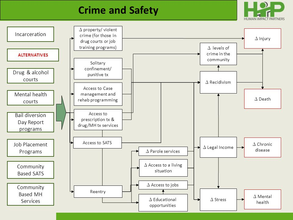 Crime and Safety ∆ property/ violent crime (for those in drug courts or job training programs) ∆ Injury ∆ Death ∆ levels of crime in the community ∆ Recidivism Access to Case management and rehab programming Access to prescription tx & drug/MH tx services Access to SATS ∆ Educational opportunities ∆ Access to a living situation ∆ Access to jobs ∆ Legal Income ∆ Stress ∆ Chronic disease ∆ Mental health Solitary confinement/ punitive tx Reentry ∆ Parole services Incarceration Drug & alcohol courts Mental health courts Job Placement Programs Community Based SATS Community Based MH Services ALTERNATIVES Bail diversion Day Report programs
