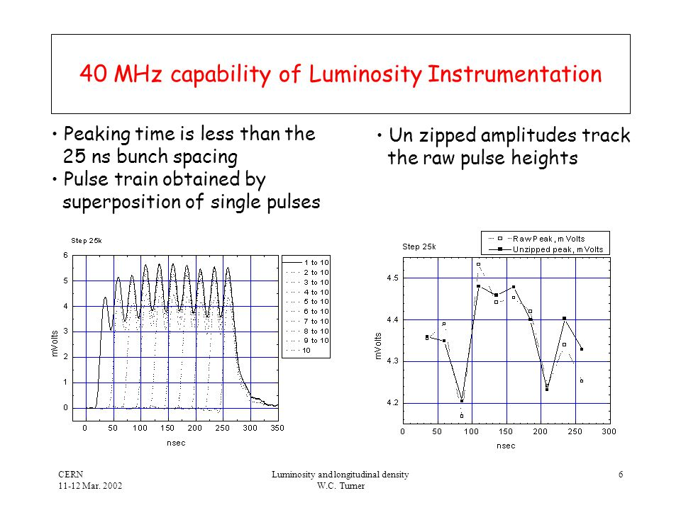 CERN 11-12 Mar.2002 Luminosity and longitudinal density W.C.
