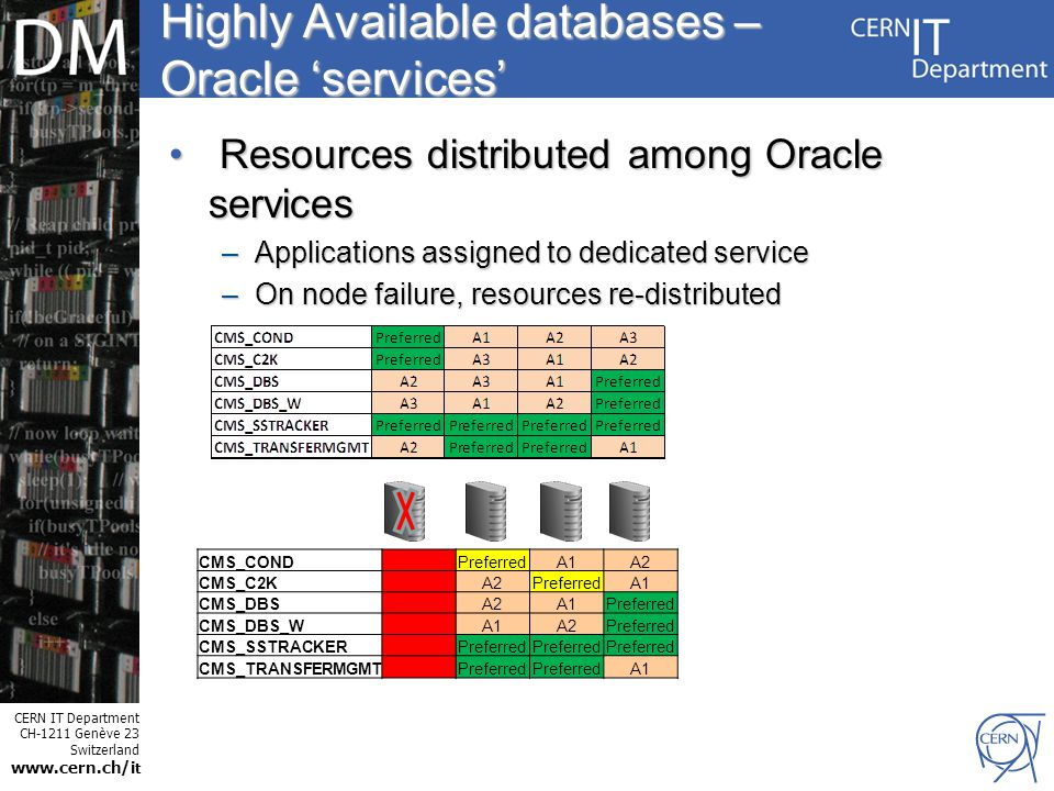 CERN IT Department CH-1211 Genève 23 Switzerland www.cern.ch/i t Internet Services Highly Available databases – Oracle 'services' Resources distributed among Oracle services Resources distributed among Oracle services –Applications assigned to dedicated service –On node failure, resources re-distributed CMS_CONDPreferredA1A2 CMS_C2KA2PreferredA1 CMS_DBSA2A1Preferred CMS_DBS_WA1A2Preferred CMS_SSTRACKERPreferred CMS_TRANSFERMGMTPreferred A1