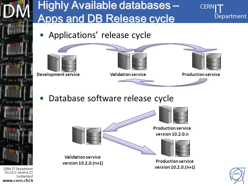 CERN IT Department CH-1211 Genève 23 Switzerland www.cern.ch/i t Internet Services Highly Available databases – Apps and DB Release cycle Applications' release cycle Database software release cycle Development serviceValidation serviceProduction service Validation service version 10.2.0.(n+1) Production service version 10.2.0.n Production service version 10.2.0.(n+1)
