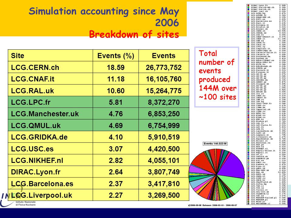 Simulation Accounting since May 2006 Breakdown of countries SiteEvents (%)Events UK29.0041,777,300 CH19.7528,437,622 IT15.5722,429,760 FR10.2814,799,830 ES6.9910,065,229 GR5.247,552,039 DE5.007,206,019 NL2.894,156,350 PL1.802,584,749 RU1.602,305,570 BG0.771,108,510 Total number of events produced 144M The number of simulated events requested for physics studies has been fulfilled (July-August)