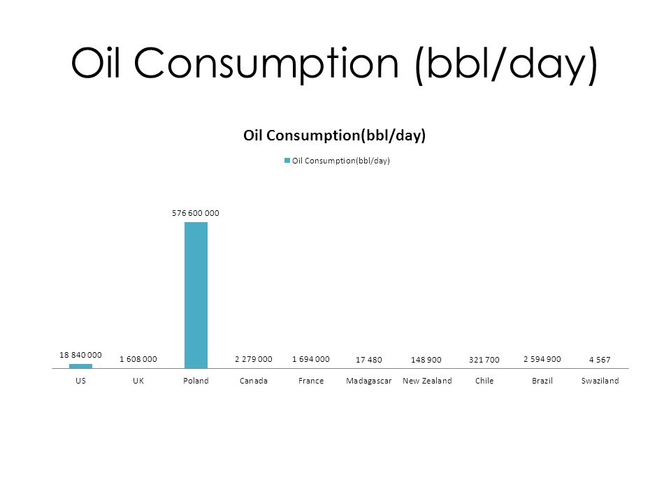Oil Consumption (bbl/day)