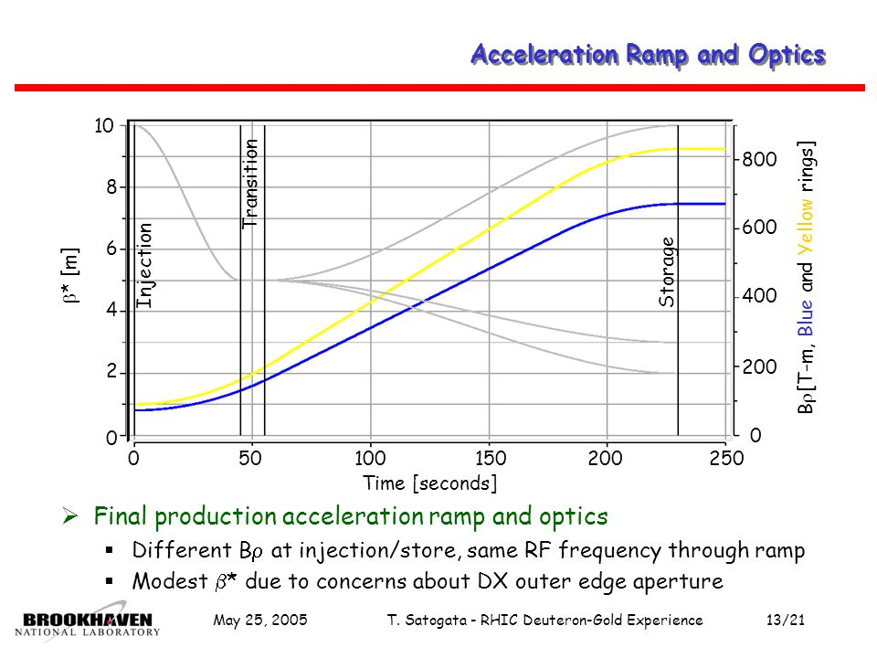 May 25, 2005T. Satogata - RHIC Deuteron-Gold Experience13/21 Acceleration Ramp and Optics  Final production acceleration ramp and optics  Different