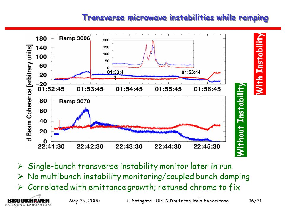 May 25, 2005T. Satogata - RHIC Deuteron-Gold Experience16/21 Transverse microwave instabilities while ramping 01:53:4 3 01:53:44 With Instability With