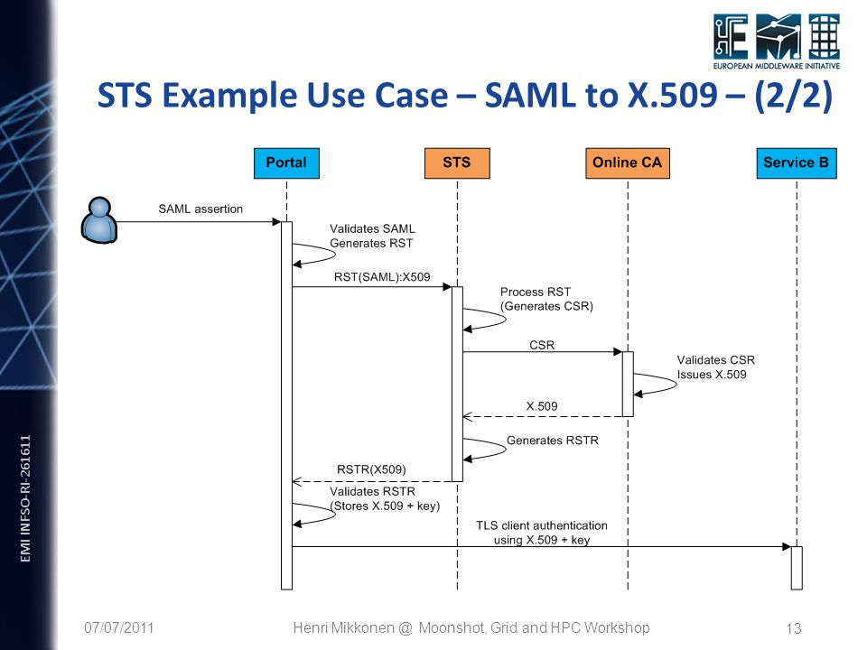 EMI INFSO-RI STS Example Use Case – SAML to X.509 – (2/2) 07/07/2011Henri Moonshot, Grid and HPC Workshop