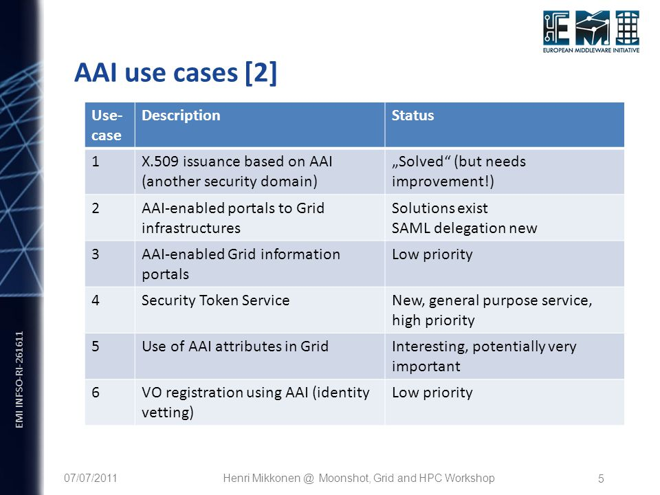 "EMI INFSO-RI-261611 5 AAI use cases [2] Use- case DescriptionStatus 1X.509 issuance based on AAI (another security domain) ""Solved"" (but needs improve"