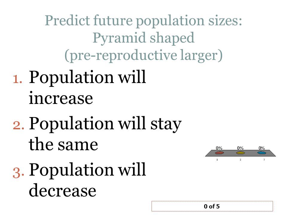 Predict future population sizes: Pyramid shaped (pre-reproductive larger) 1.